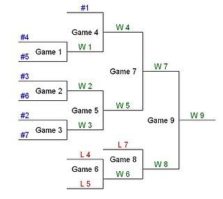 Double-elimination tournament