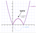 Absolute Value - parabola.png
