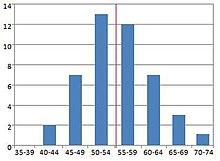 5b00d0236a91a Liste des présidents des États-Unis par longévité — Wikipédia