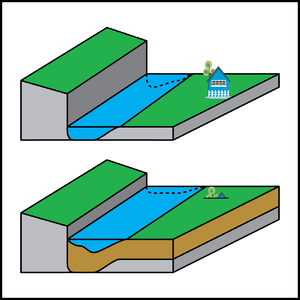 Aggradation - Schematic of sediment accumulation (aggradation) in a river channel. The sediment is brown. The river is flowing on bedrock in the upper image, but because sediment was deposited over time the riverbed has risen. This has caused the house to be buried in the lower image.