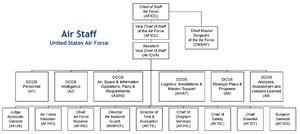 Air Staff (United States) - Air Staff Organizational Chart