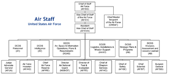 Air Staff (United States) - Air Staff Organizational Chart