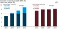 Annual U.S. gas trade (2015-18) (32504414211).png