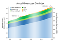 Annual greenhouse gas index (1980-2017).png