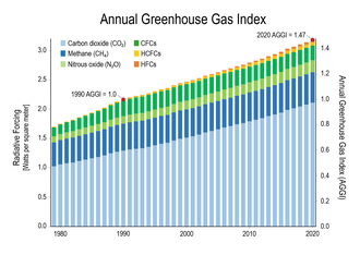 330px-Annual_greenhouse_gas_index_%28198