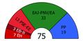 Basque Parliament composition, 2001.PNG