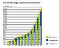 Bilanzentwicklung-der-GLS-Gemeinschaftsbank-eG.jpg