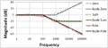 Bode Pole-Zero Magnitude Plot.PNG