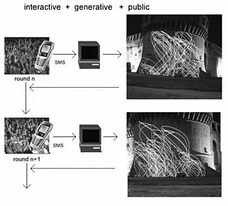 Interactive art - Maurizio Bolognini, Collective Intelligence Machines series (CIMs, from 2000): interactive installations using the mobile phone network and participation technologies taken from e-democracy.
