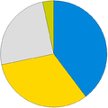 Cornwall Council composition.png