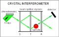 Crystal interferometer.PNG