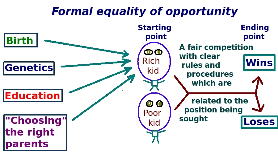 Diagram of equal opportunity formal model