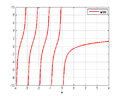 Digamma function plot.png