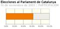 Eleccioens al parlament de catalunya-2003-participación.PNG