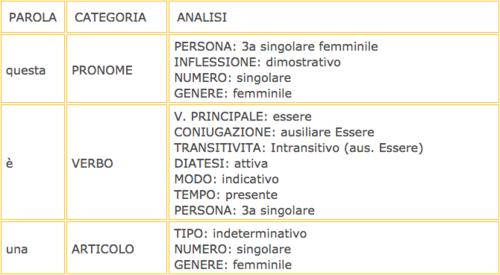Analisi grammaticale wikipedia for Analisi grammaticale di diversi