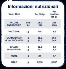 Esempio di etichetta nutrizionale