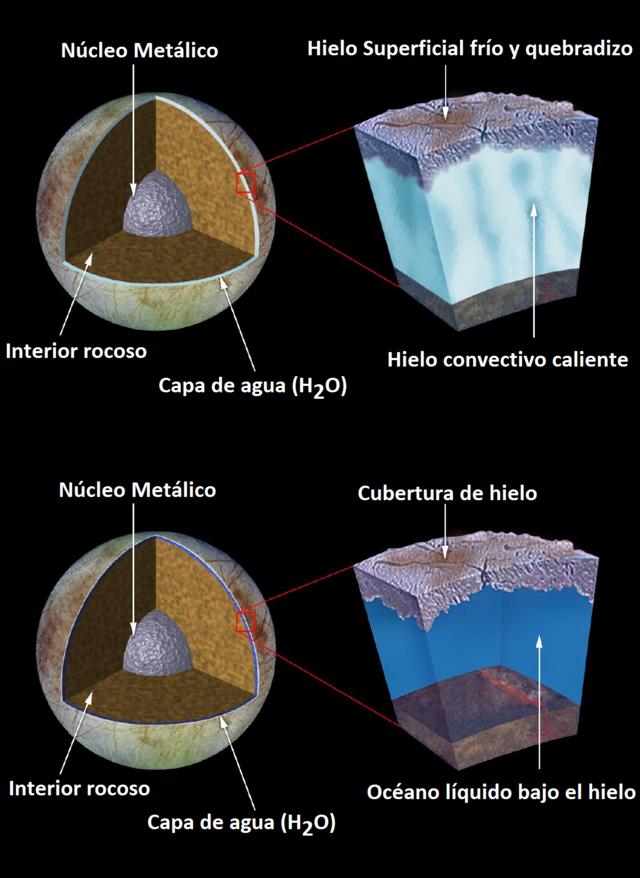 Resultado de imagen para estructura interna de europa satelite