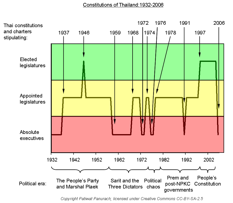 Evolution of Thai constitutions 1932-2006 not bold