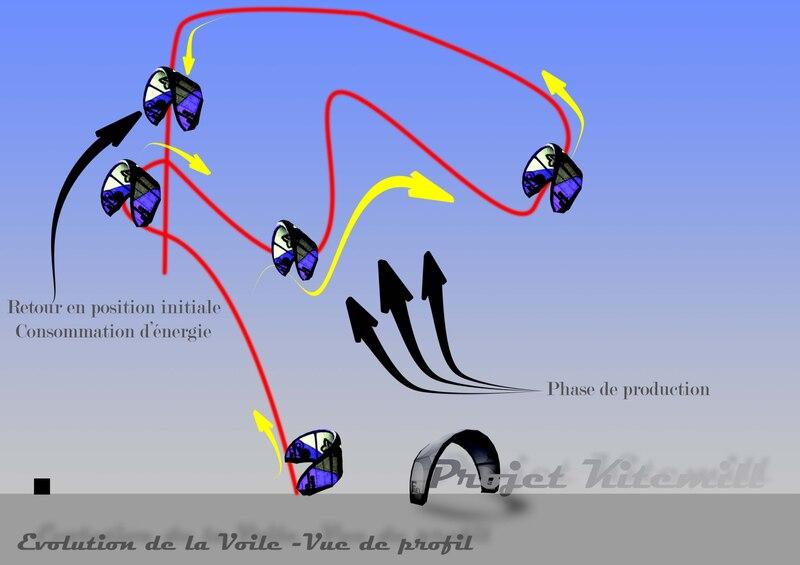 File:Evolutionkitemillcoté.tiff