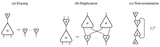 Interaction nets - Examples of Interaction Nets