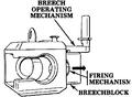 Figure412 Breech mechanism for semifixed ammunition.png