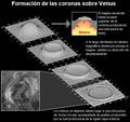 Formacion de coronas sobre Venus.png