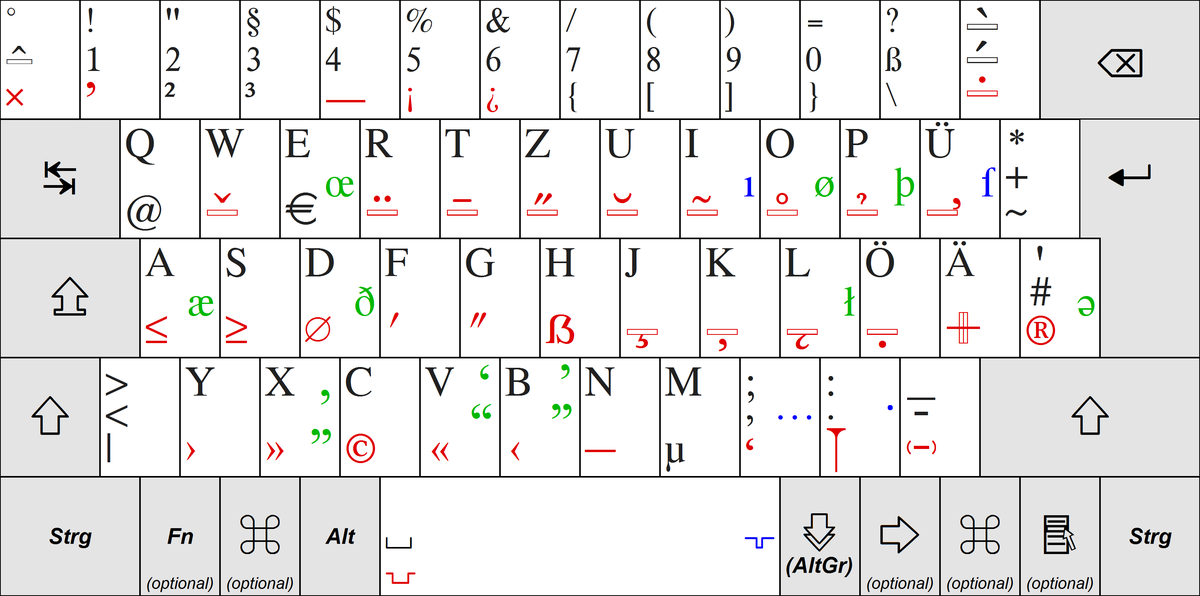 German Keyboard Layout Wikidata