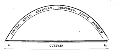 Grimshaw, Bagshaw and Bradshaw diagram.png