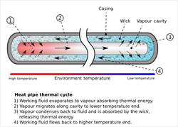 Heat pipe - Wikipedia, the free encyclopedia
