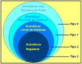Hierarquia de Chomsky.PNG