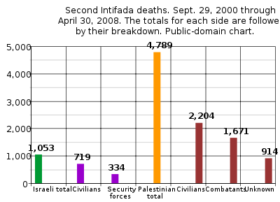 Israeli total       Palestinian total         Israeli breakdown       Palestinian breakdown   Click the chart to enlarge it. The chart is based on B'Tselem casualty numbers. It does not include the 577 Palestinians killed by Palestinians.