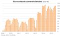 Közmunkások száma 2009 és 2015 között.png
