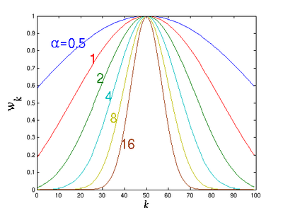 Kaiser window function for n =100 and α ...