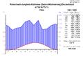 Klimadiagramm-metrisch-deutsch-JungholzKuehmoos-Deutschland-1961-1990.png