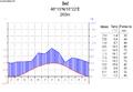 Klimatski grafik Beča.png