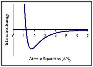 Melting-point depression - Figure 2. A Lennard-Jones potential energy curve. The model shows the interactive energy between 2 atoms at a normalized distance, d/d0, where d0=atomic diameter. The interaction energy is attractive where the curve is negative, and the magnitude of the energy represents the cohesive energy between a pair of atoms. Note that the attractive potential extends over a long range beyond the length of a chemical bond, so atoms experience cohesive energy with atoms further than their nearest neighbors.