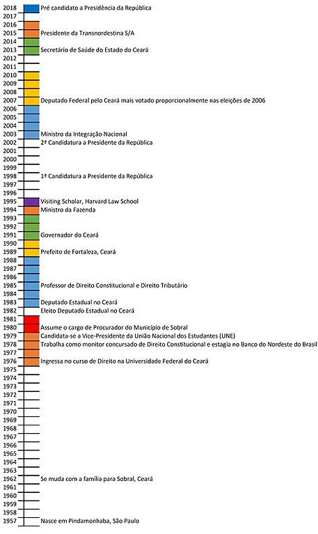 Ficheiro:Linha do tempo da vida de Ciro Gomes.jpg - Wikipédia, a enciclopédia livre