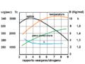 M,k,Tc in funzione del rapporto ossigeno-idrogeno.png
