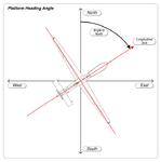MISB ST 0601.8 - Platform Heading Angle.png