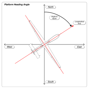 Flight dynamics (fixed-wing aircraft) - Image: MISB ST 0601.8 Platform Heading Angle