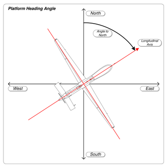 Course (navigation) - Image: MISB ST 0601.8 Platform Heading Angle