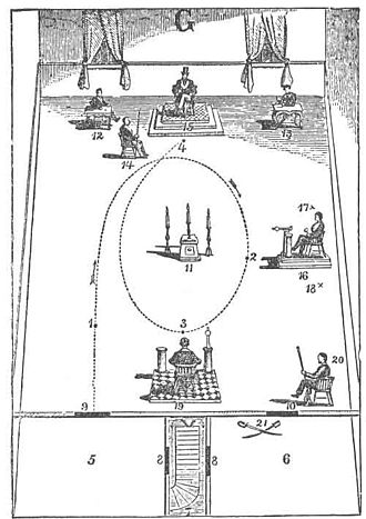 Circumambulation - Engraving showing circumambulation in the Entered Apprentice degree.