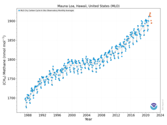 Atmospheric methane - Methane concentrations up to December 2018: A monthly peak of approximately 1900 ppb was reached in November 2018.