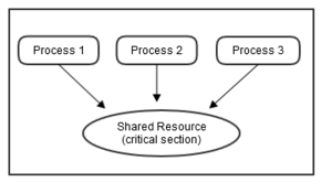 Synchronization (computer science) - Figure 1: Three processes accessing a shared resource (critical section) simultaneously.