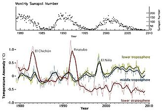 Solar activity and climate - Image: NAS Adata 1979to 2009