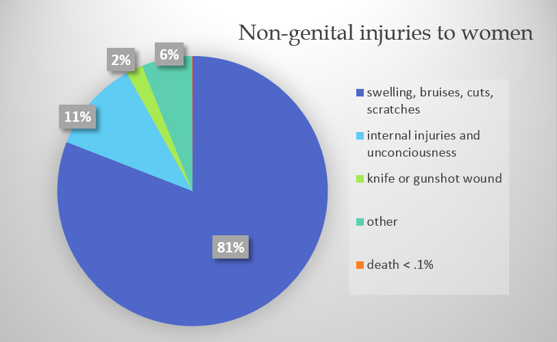 Non genital injuries to women who are sexually assaulted