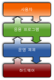 Operating system placement kor.png