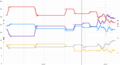 Opinion polling for the EU Parliamentary election in the UK, 2014.png