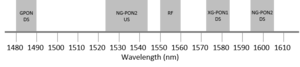 NG-PON2 - Optical network spectrum including the NG-PON2 wavelengths.