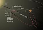 Orbita WMAP.png